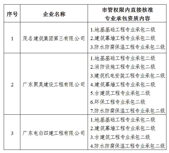 关于茂名建筑集团第三有限公司等3家建筑业企业拟享受扶持政策资格情况的公示.png